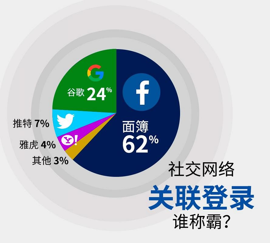 20180405_news_social_login_chart_Large.jpg