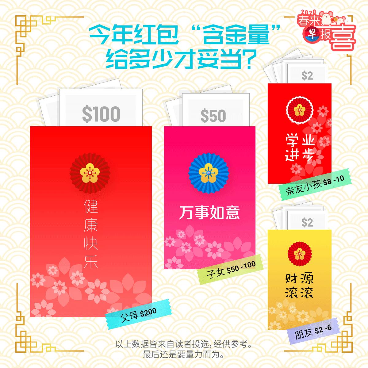 zaobaosg Chinese New Year Ang Bao Rates Guide