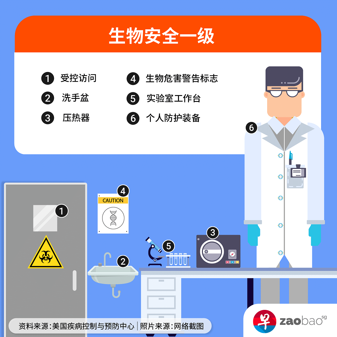 20210302_news_biosafety-lab-levels-infographics-1.png