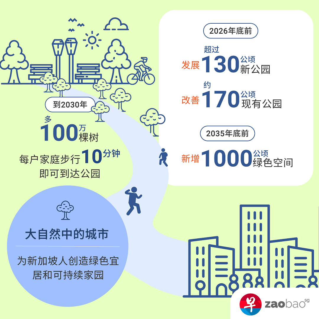 sg-green-plan-city-in-nature-inforgraphic.png