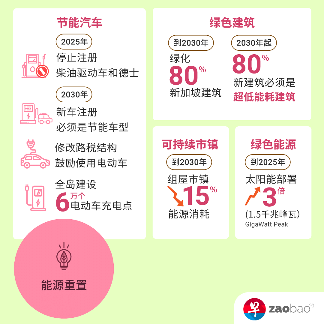 sg-green-plan-energy-reset-inforgraphic.png