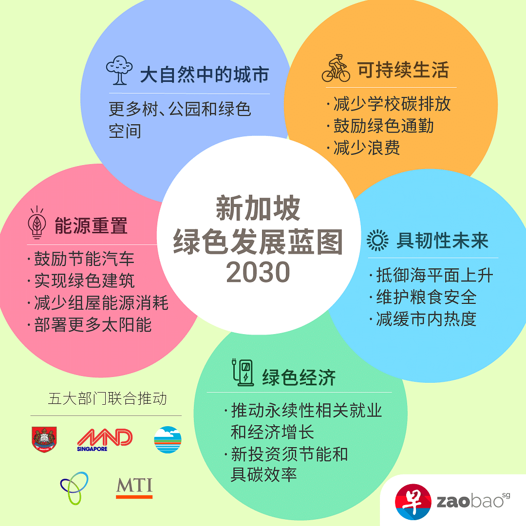 sg-green-plan-inforgraphic-cover.png