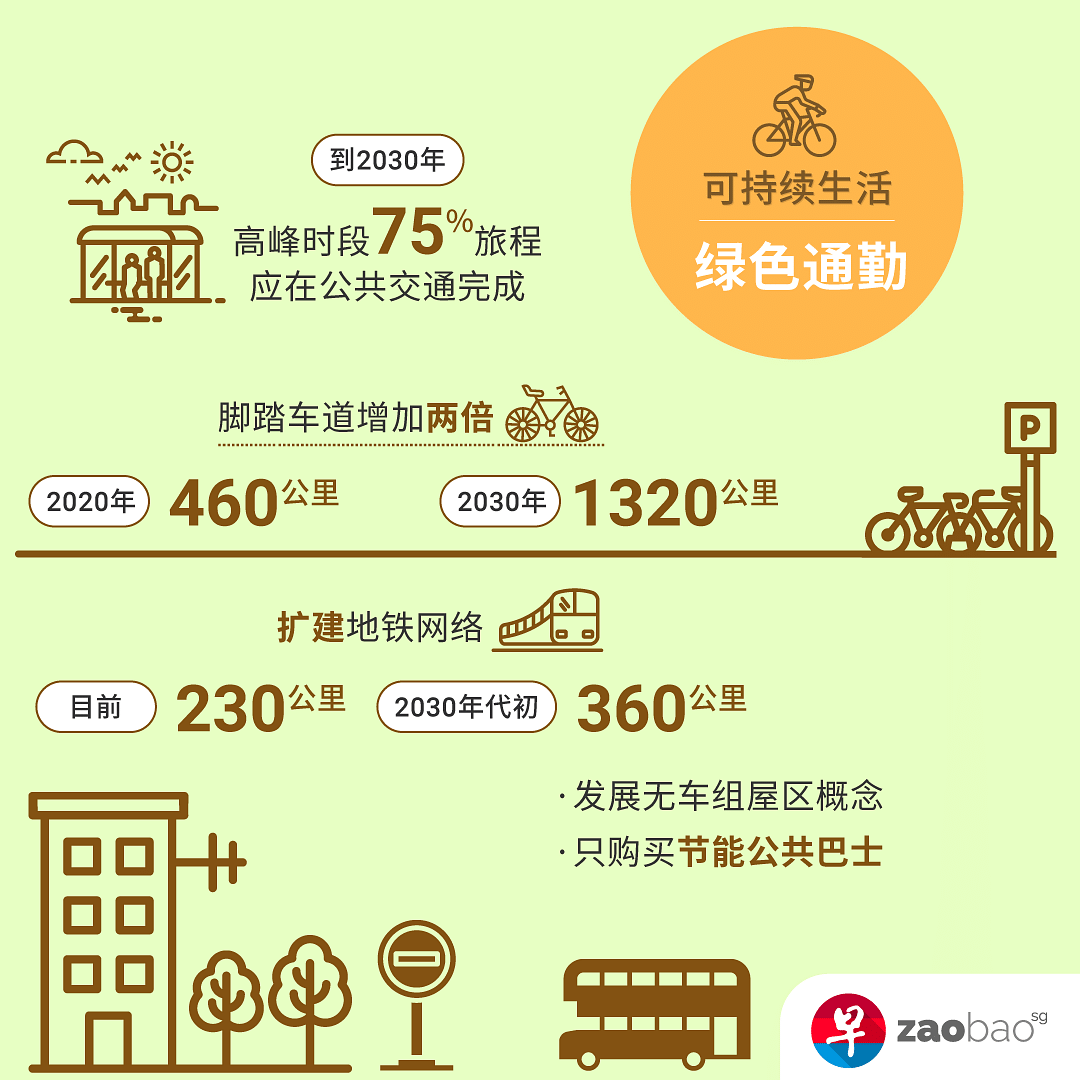 sg-green-plan-sustainable-living-inforgraphic-commutes.png
