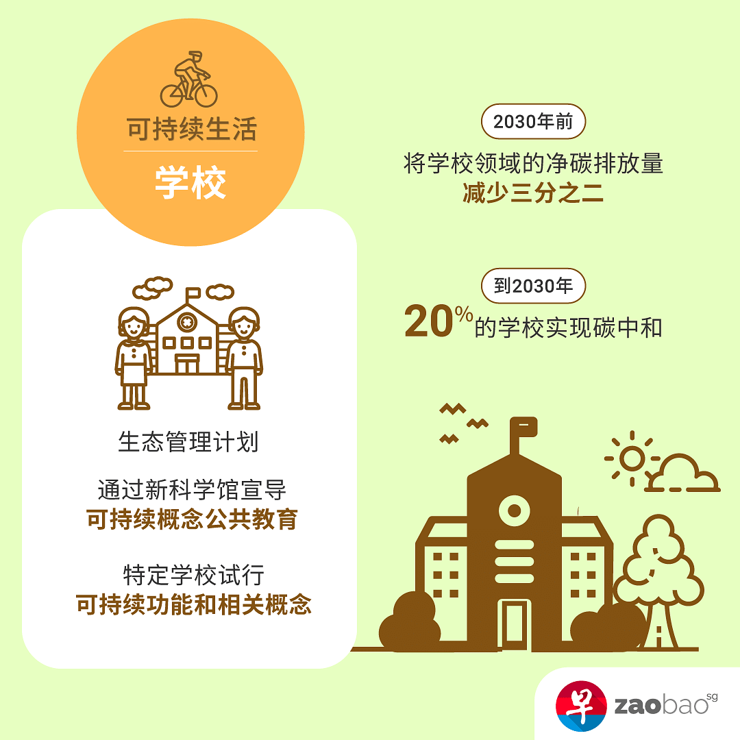 sg-green-plan-sustainable-living-inforgraphic-school.png